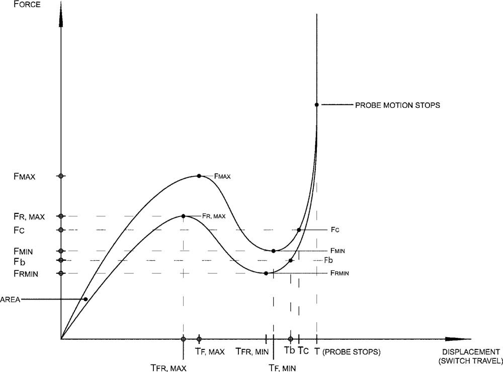 ASTM Force Curve